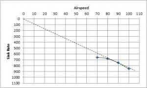 Vld-Vbg Velocity